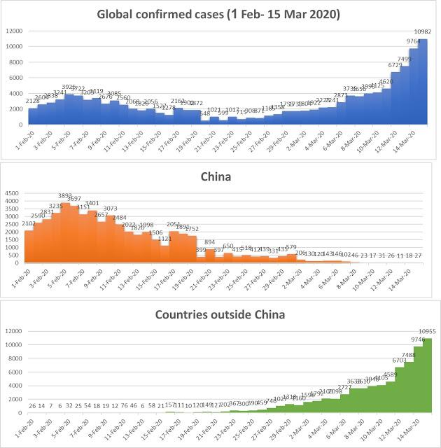 Global second wave of COVID-19 is horrible and much worse!